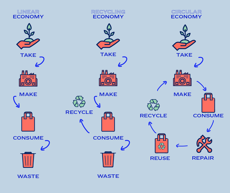 The goal of circular design principles is to close production loops to create a regenerative and restorative system.